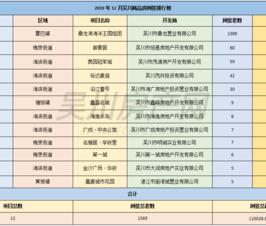 吴川楼市12月总结来了!楼市网签成交1569套,土地成交总价格约1亿元