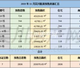 十一月楼市网签成交1139套,土地成交总价格约4.5亿元